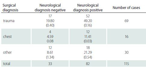 Relation of the neurological diagnose in history and surgical diagnose and pressure ulcers. Χ<sup>2</sup> = 2.53, df = 2. Χ<sup>2</sup>/df =1.27, P (Χ<sup>2</sup> > 2.36) = 0.2814.