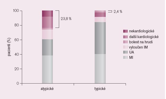 Typ příznaku podle diagnózy při příjmu do nemocnice. Procentuální údaje představují pacienty, u kterých diagnóza ACS nebyla při příjmu rozpoznána.