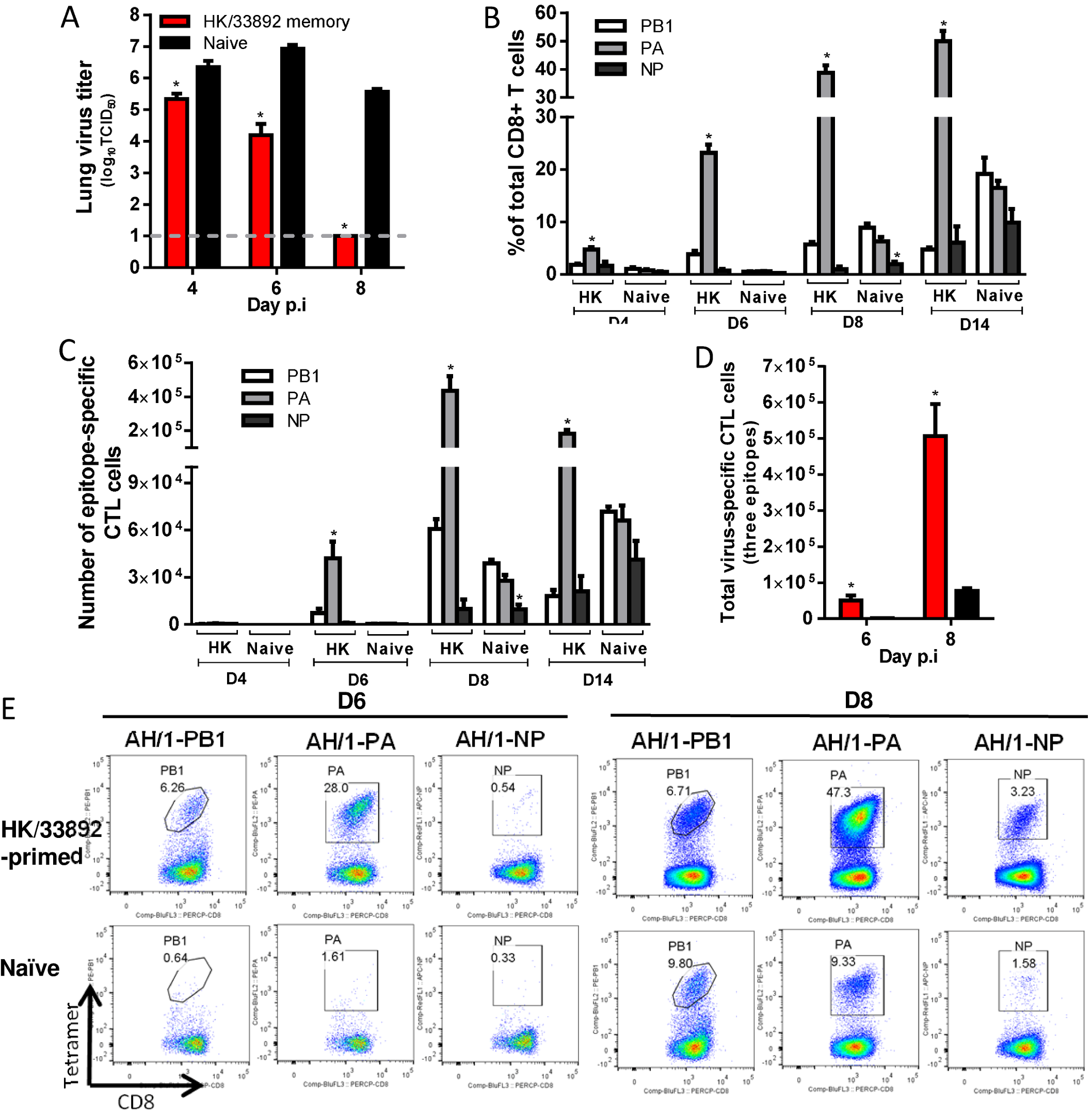 Comparing the primary and secondary CTL responses in naïve and HK/33892(H9N2)-primed mice challenged with the H7N9 virus.