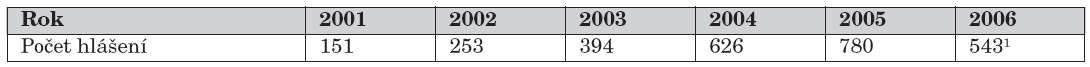 Počty hlášení podezření na nežádoucí účinek po podání BCG vakcíny.