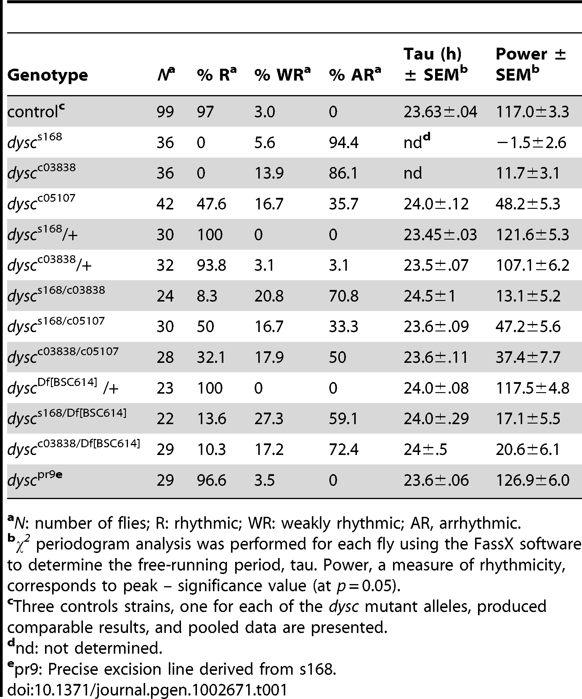 Free-running circadian locomotor rhythm phenotypes in DD.