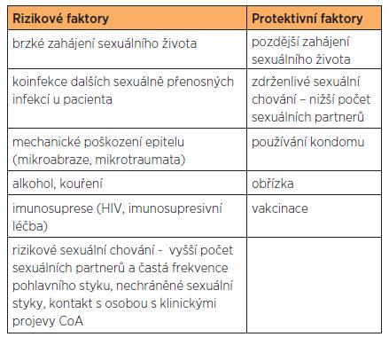 Protektivní a rizikové faktory pro HPV infekci
