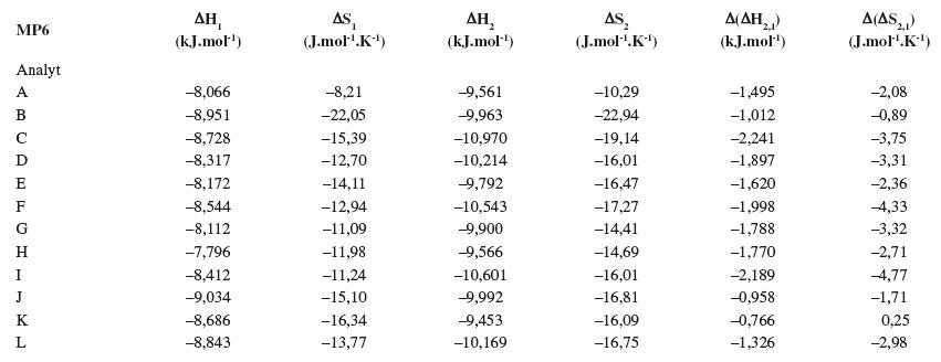 Termodynamické parametere vypočítané z van't Hoffových závislostí (ln k<sub>i</sub> vs 1/T) pre prvý a druhý eluovaný enantiomér. Chirálna kolóna MTAG, mobilná fáza MP6, ďalšie podmienky separácie sa uvádzajú v experimentálnej časti.