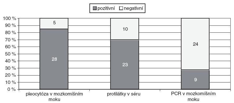 Pozitivita jednotlivých vyšetření u 33 dětí s infekcí CNS vyvolanou B. burgdorferi (absolutní počty).