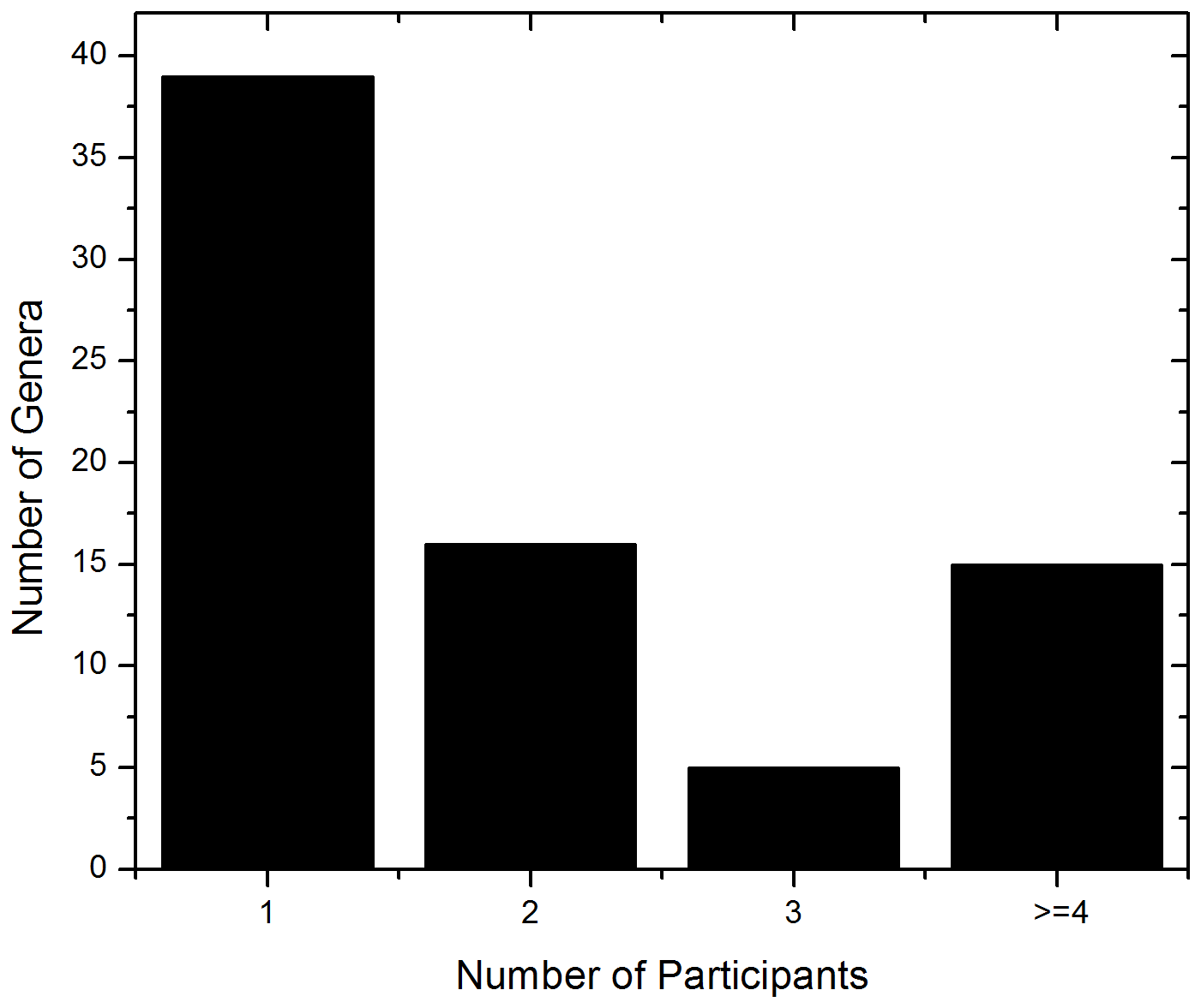 Frequency distribution of identified fungal genera among the study participants.