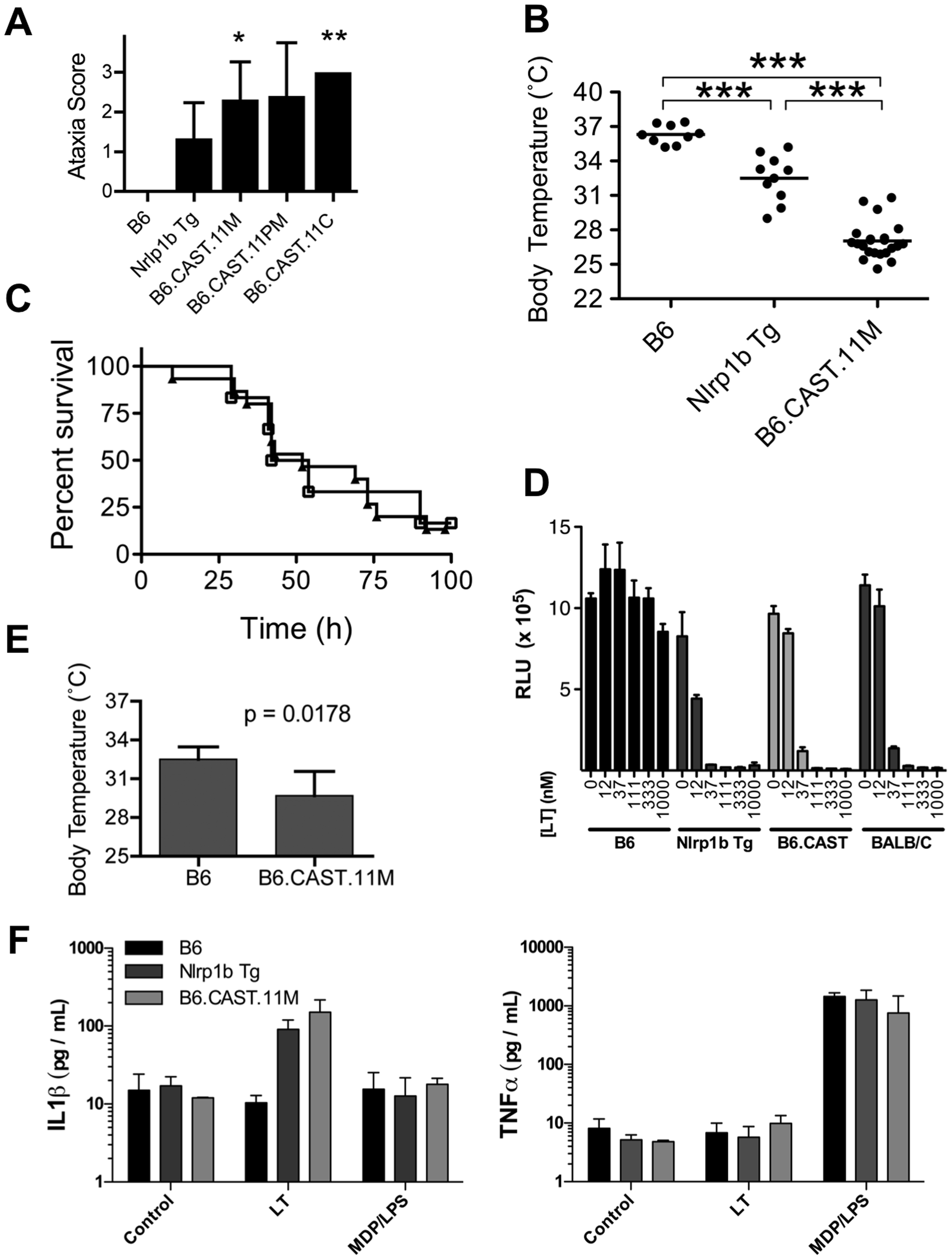 Identification of severe early response phenotype in B6.CAST.11 mice.