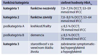 Tab. Funkčná kategorizácia starších pacientov a glykemické ciele podľa IDF