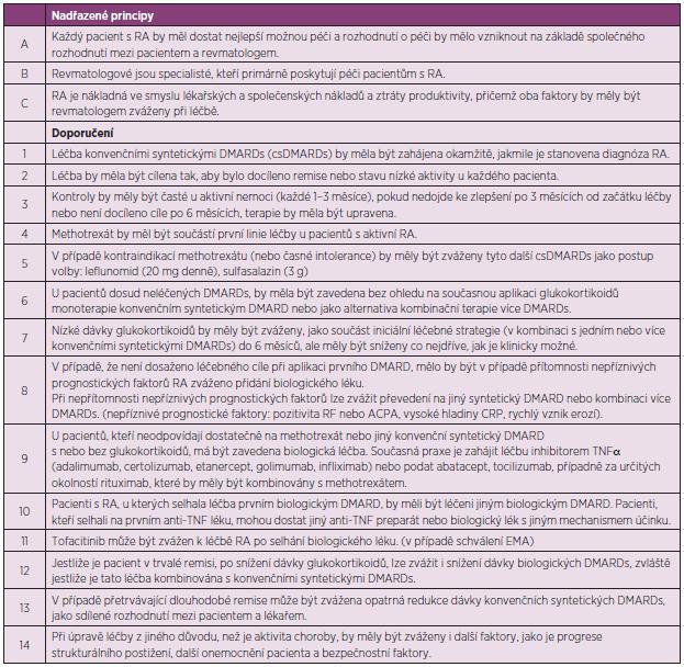 Aktualizovaná Doporučení EULAR pro léčbu revmatoidní artritidy 2013.