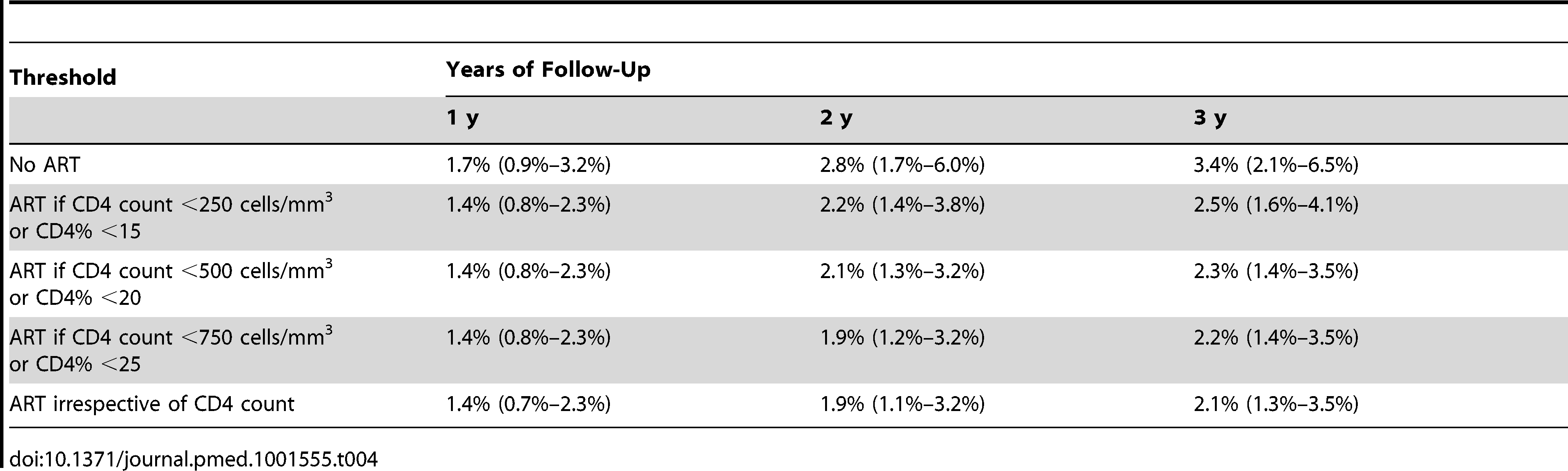 Estimated mortality (and 95% bootstrap confidence intervals) after 1, 2, and 3 y of follow-up for different initiation strategies.