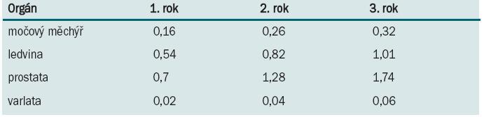 Kumulativní incidence (%) urologických malignit v 1., 2. a 3. roce po transplantaci.