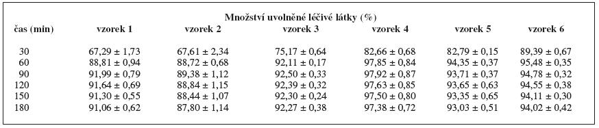 Disoluční profily pelet v prostředí umělé žaludeční šťávy o pH 1,2