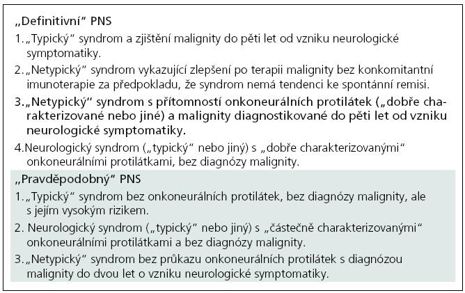 Diagnostická kritéria pro paraneoplastický neurologický syndrom dle [6]. Tučně zvýrazněn případ naší kazuistiky.