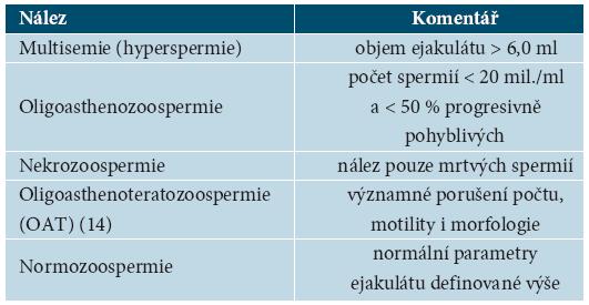 Další užívané spermiologické názvosloví