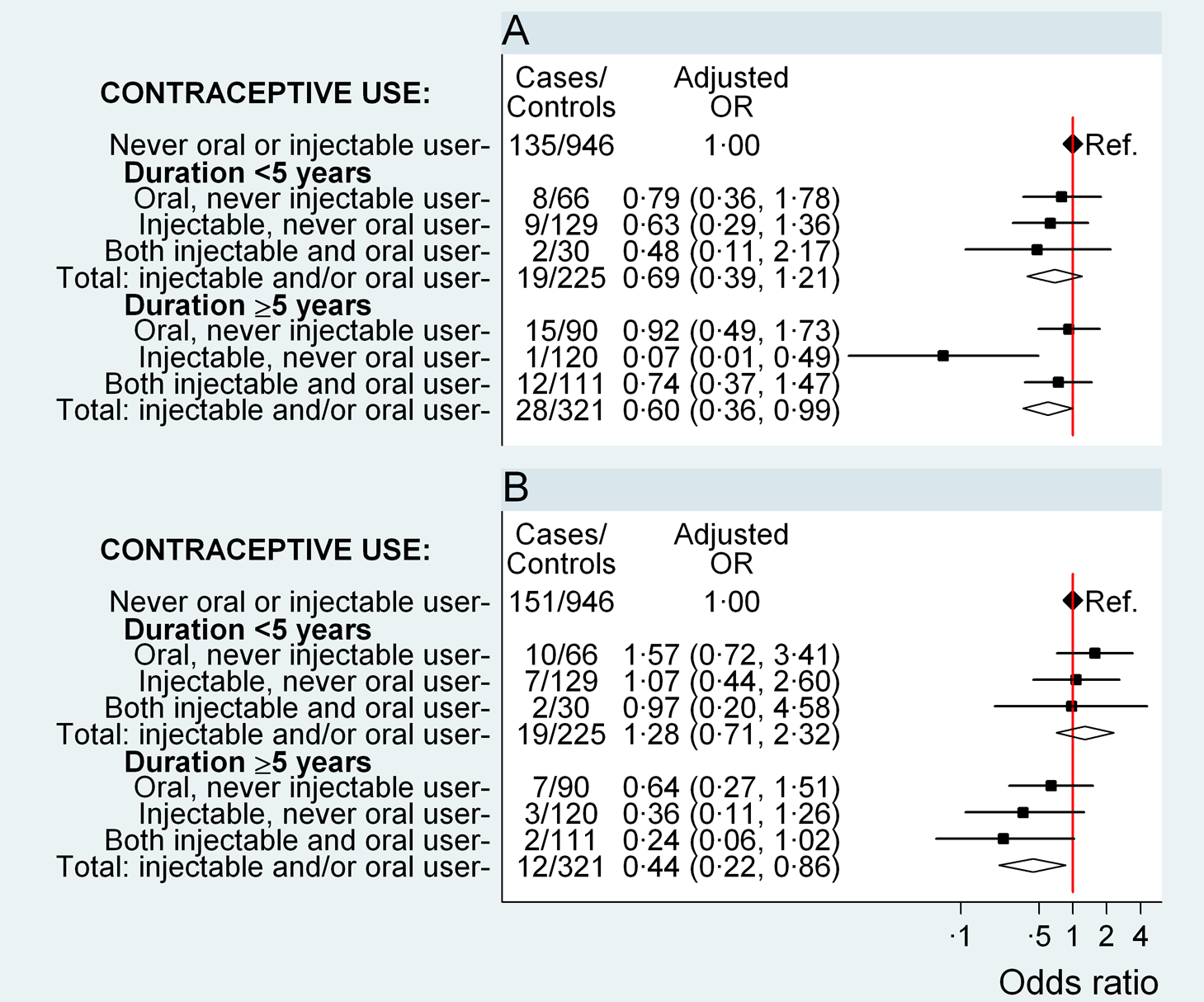 Odds ratio for ovarian and endometrial cancer in relation to use of hormonal contraceptives, according to duration of use.