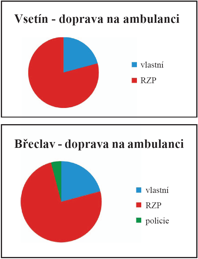 Prostředky dopravy na chirurgické ambulance ve Vsetíně a v Břeclavi