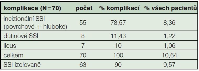 Tab. 3b: Výskyt pooperačních komplikací u sledovaného souboru (2005–2010, N=658)