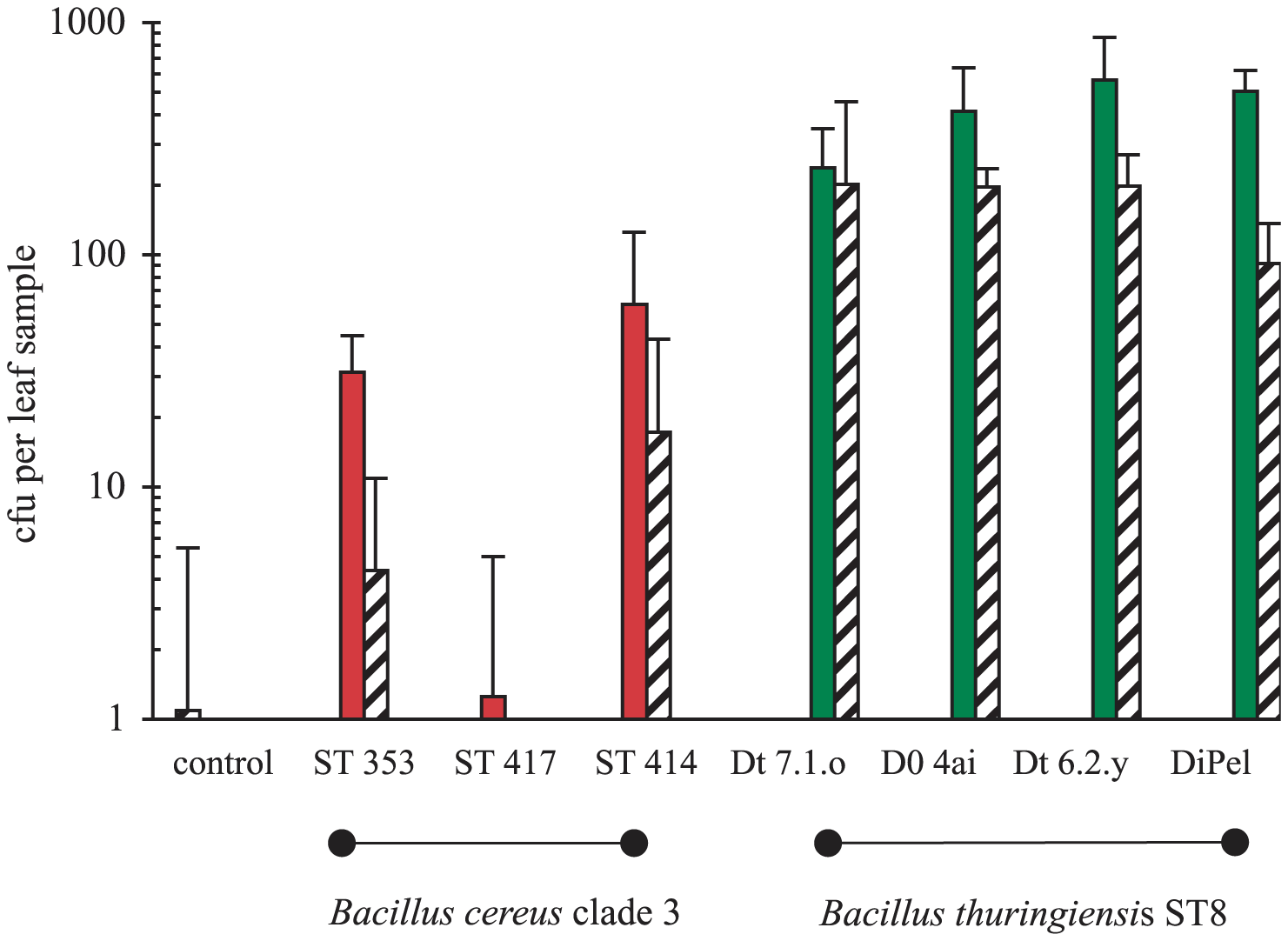 Variation in the ability of <i>B. cereus</i> clade 3 bacteria and <i>B. thuringiensis</i> (ST8) to colonize growing plants from experimentally inoculated soil.
