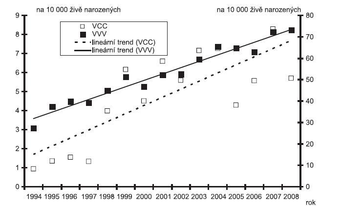 Incidence předčasně ukončených těhotenství s jakoukoliv vrozenou vadou a případů s vrozenou srdeční vadou v ČR v období 1994 – 2008, Zdroj: Národní registr vrozených vad – ÚZIS, 2009