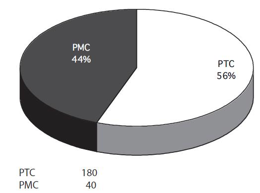 Poměr PMC a PTC