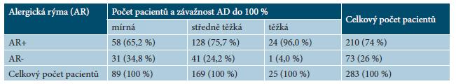 Tabulka 3a. Přepočet sledované kategorie do závažnosti 100 %