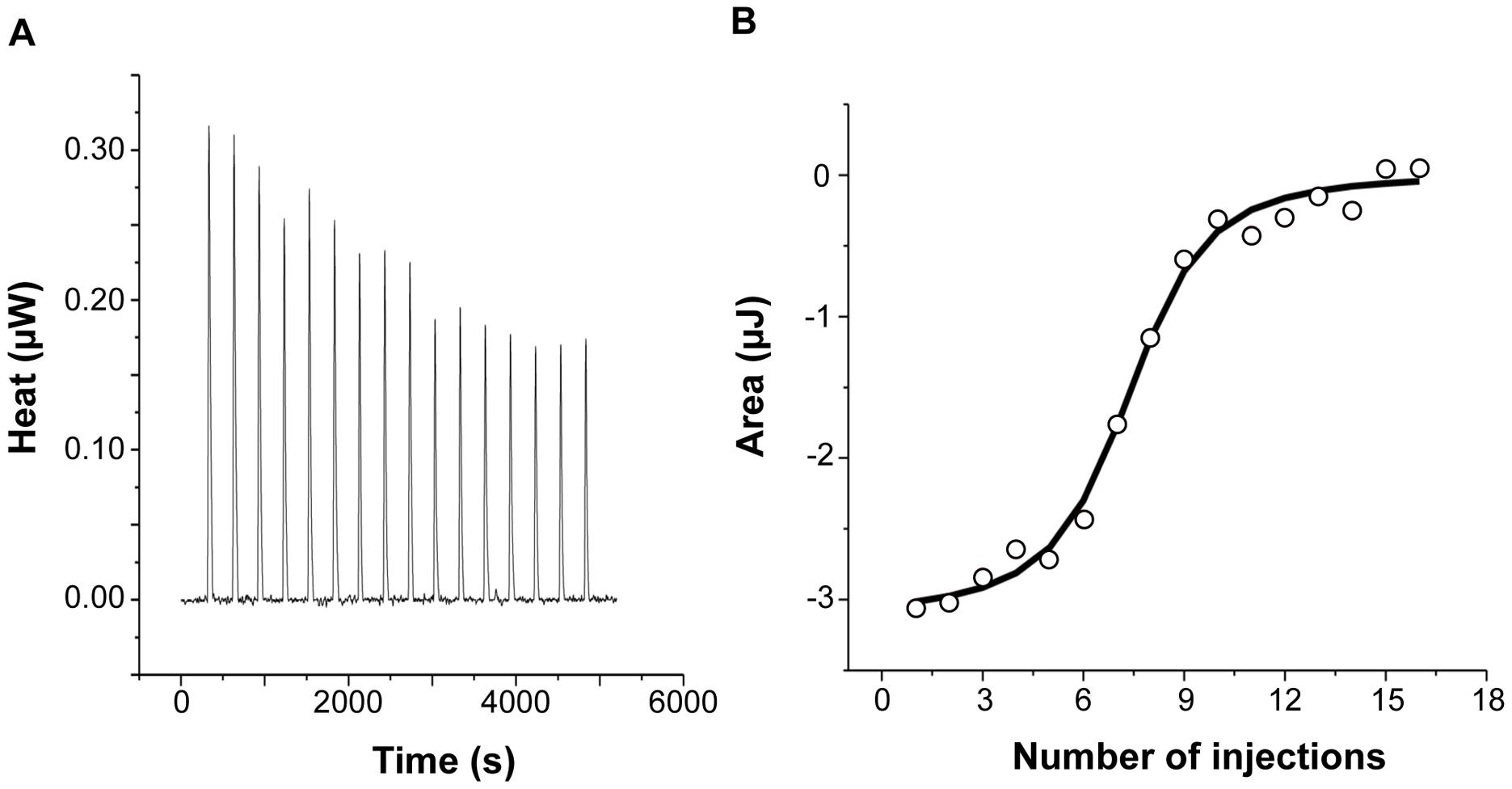Calorimetric titration of recombinant human H-chain ferritin with IlsA.