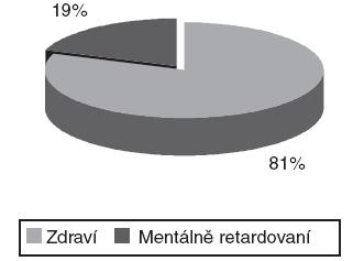 Poměr zdravých a postižených pacientů.