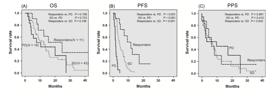 Figure 1. Kaplan–Meier analysis of overall survival (OS), progression-free survival (PFS) and postprogression survival (PPS) for the SFN group. (A) There was no significant difference in the OS among each of the response groups (responders vs. PD; P = 0.156, SD vs. PD; P = 0.723, responders vs. SD; P = 0.106). (B) The PFS of the responders and the SD patients was significantly longer than that of the PD patients (responders vs. PD; P < 0.001, SD vs. PD; P < 0.001). In addition, the PFS of the responders was significantly longer than that of the SD patients (P = 0.001). (C) There was no significant difference in the PPS among each of the response groups (responders vs. PD; P = 0.991, SD vs. PD; P = 0.410, responders vs. SD; P = 0.632). SFN, sorafenib; Responders, CR + PR; CR, complete response; PR, partial response; SD, stable disease; PD, progressive disease.