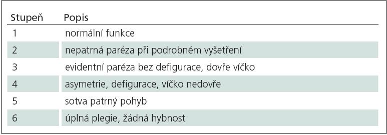 Klasifikace funkce faciálního nervu [119].