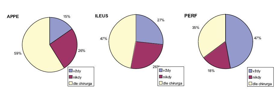 Graf 1–3. Podání ATB profylaxe u jednotlivých diagnóz Graph 1–3. ATB prophylaxis administration according to appropriate diagnose <em>APPE – akutní apendicitida; ILEUS – ileózní stav tenkého střeva; PERF – perforovaný vřed gastroduodena APPE – acute appendicitis; ILEUS – small bowel obstruction; PERF – perforated gastroduodenal ulcer</em>