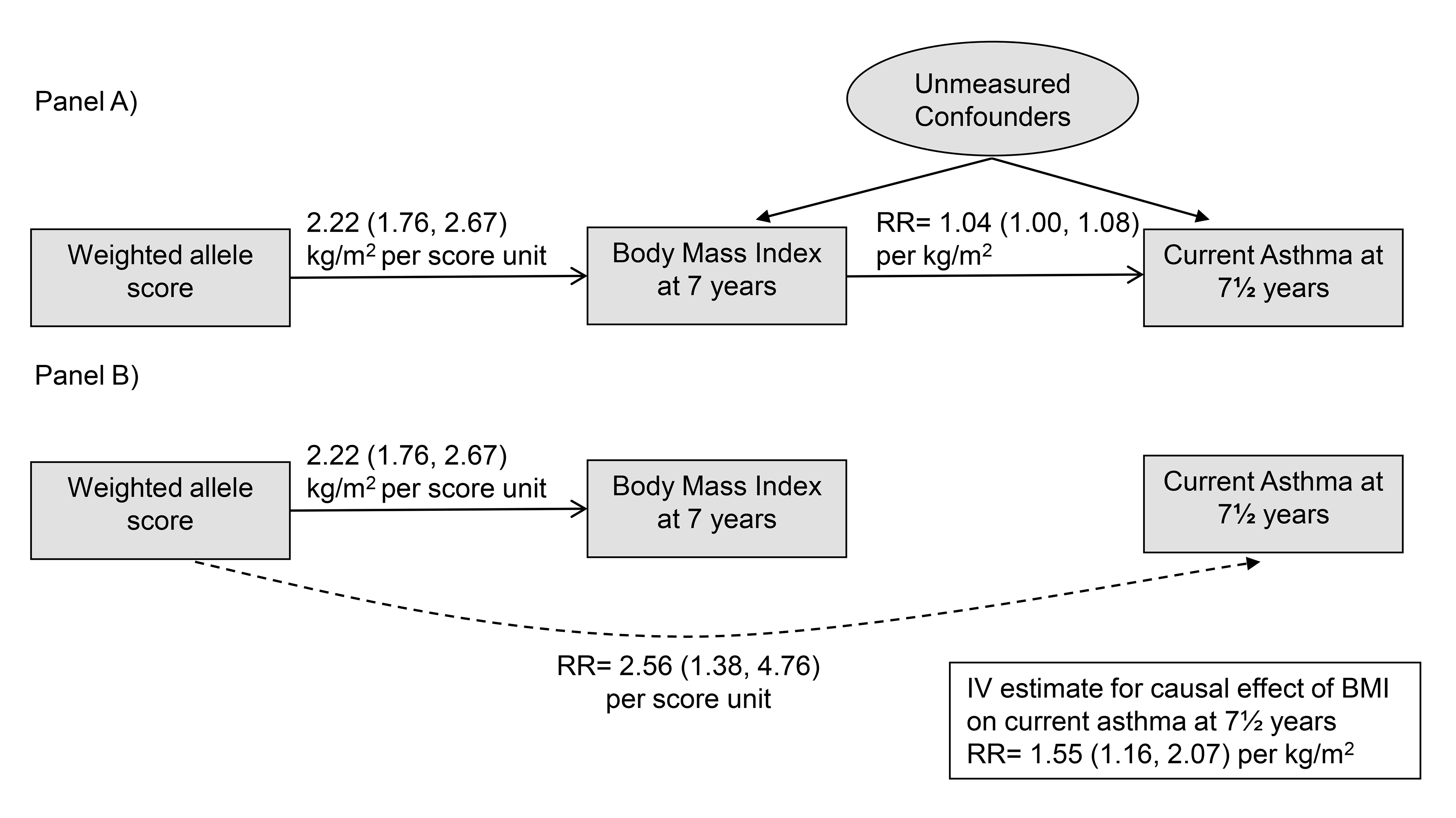 Main Mendelian randomization features and results of the study.