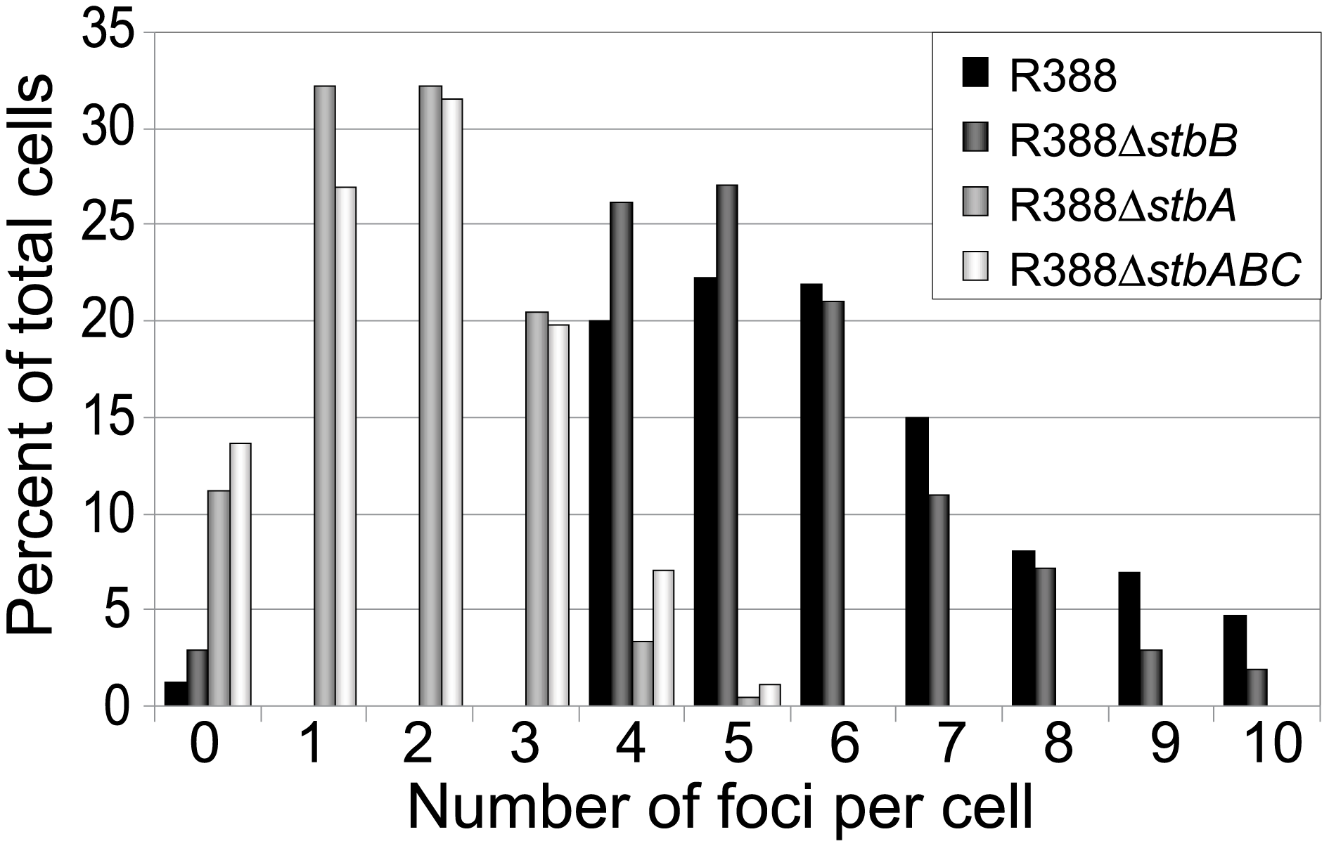 Comparison of the relative number of foci in cells harbouring plasmid R388 or derivatives.