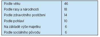 Typ diskriminace v ČR (v %)
