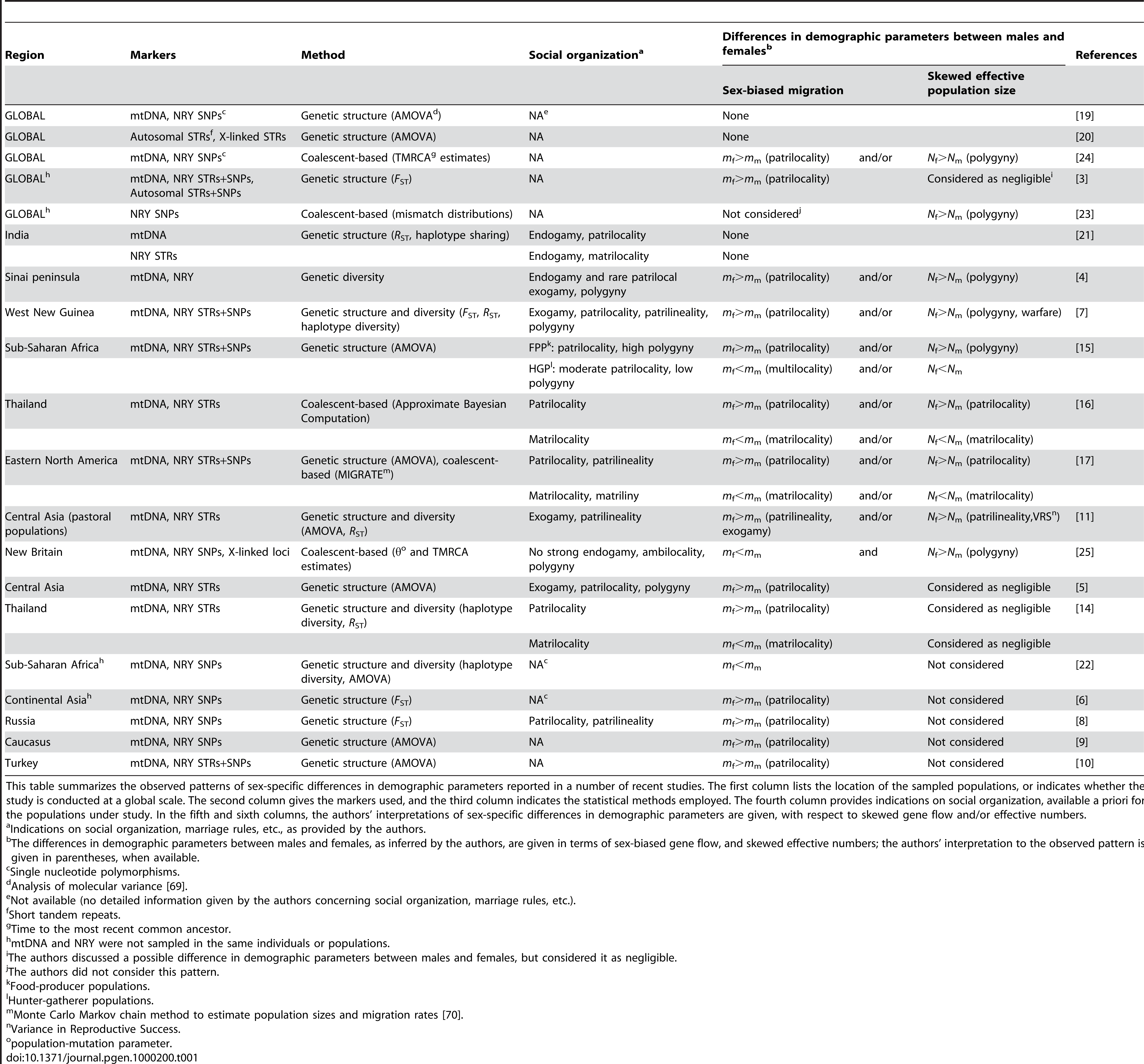 Human sex-specific demography inferred from genetic data.