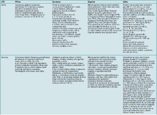 Bakteriální STD [1-9,11,18-22].