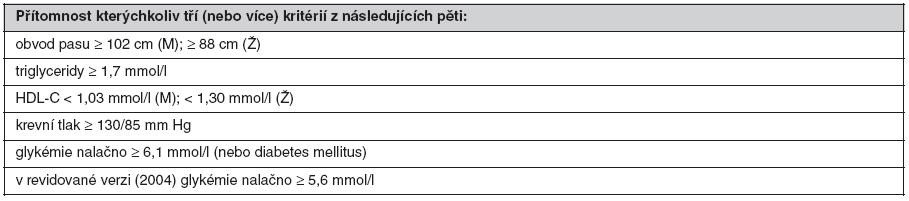 Definice metabolického syndromu podle NCEP ATP III (2001) (39)