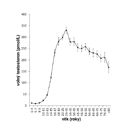 Pokles volného testosteronu u mužů s věkem (vypočteno z 13 151 údajů o hladině celkového testosteronu a SHBG z databáze Endokrinologického ústavu v Praze)