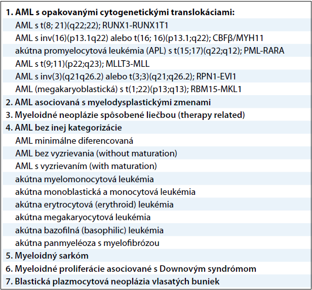 Klasifikácia myeloidných neoplázií a akútnych leukémií podľa Svetovej zdravotníckej organizácie z roku 2008.