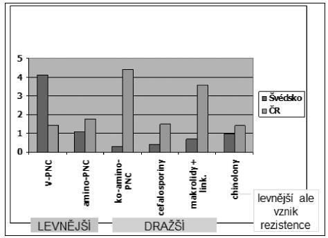 Srovnání potřeb ATB v DDD/1000 obyvatel/den v roce 2010