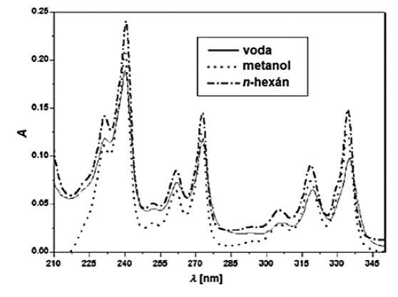 Príklad absorpčných spektier pyrénu v rôznych prostrediach<sup>4)</sup>
