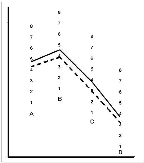 Kontrastná citlivosť v skotopických podmienkach – porovnanie výsledkov u UVŠ asférických (Softec HD – súvislá línia) a sférických (Softec I – prerušovaná línia). Rozdiel p < 0,0012 – je štatisticky signifikantný