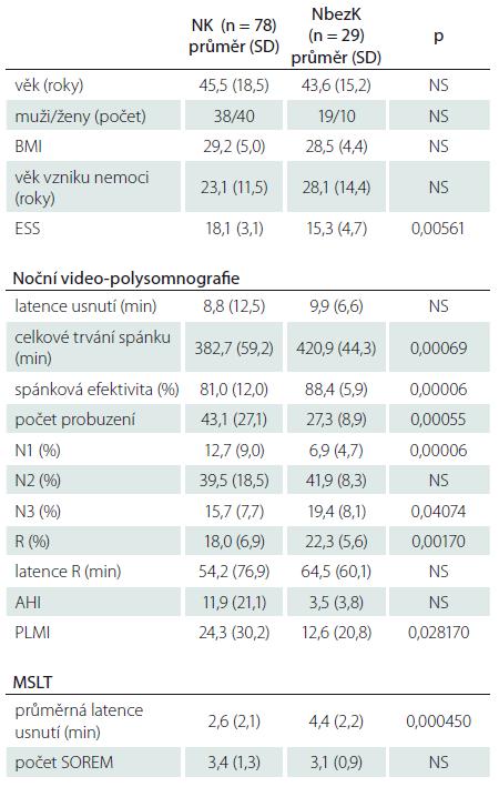 Všichni nemocní s NK a NbezK vč. nemocných s léčbou antidepresivy v době vyšetření – základní informace, výsledky z noční video-polysomnografie a MSLT.