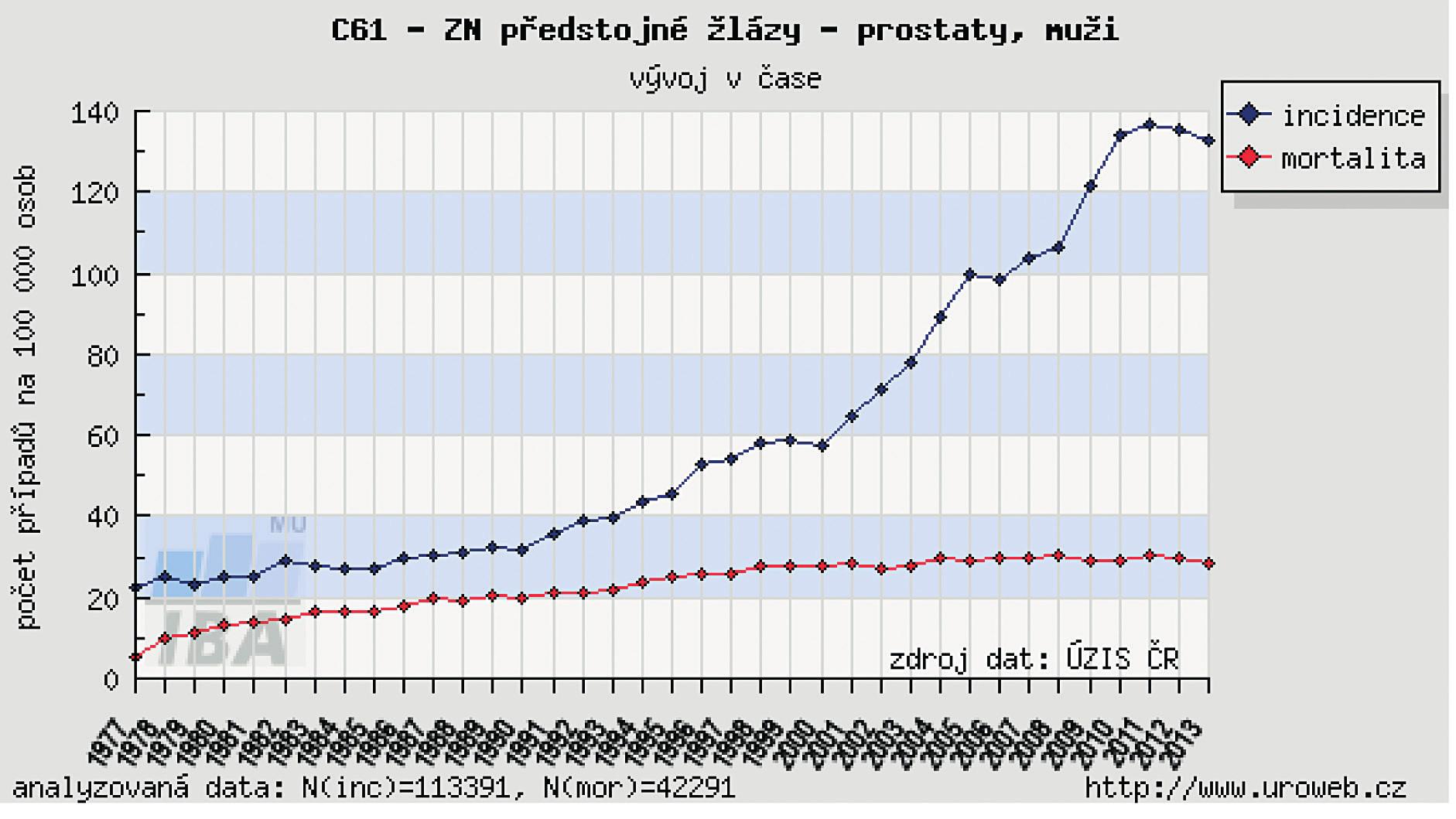 Vývoj incidence a mortality v České republice 1977–2013 Fig 1. Prostate cancer incidence and mortality in the Czech Republic in 1977–2013