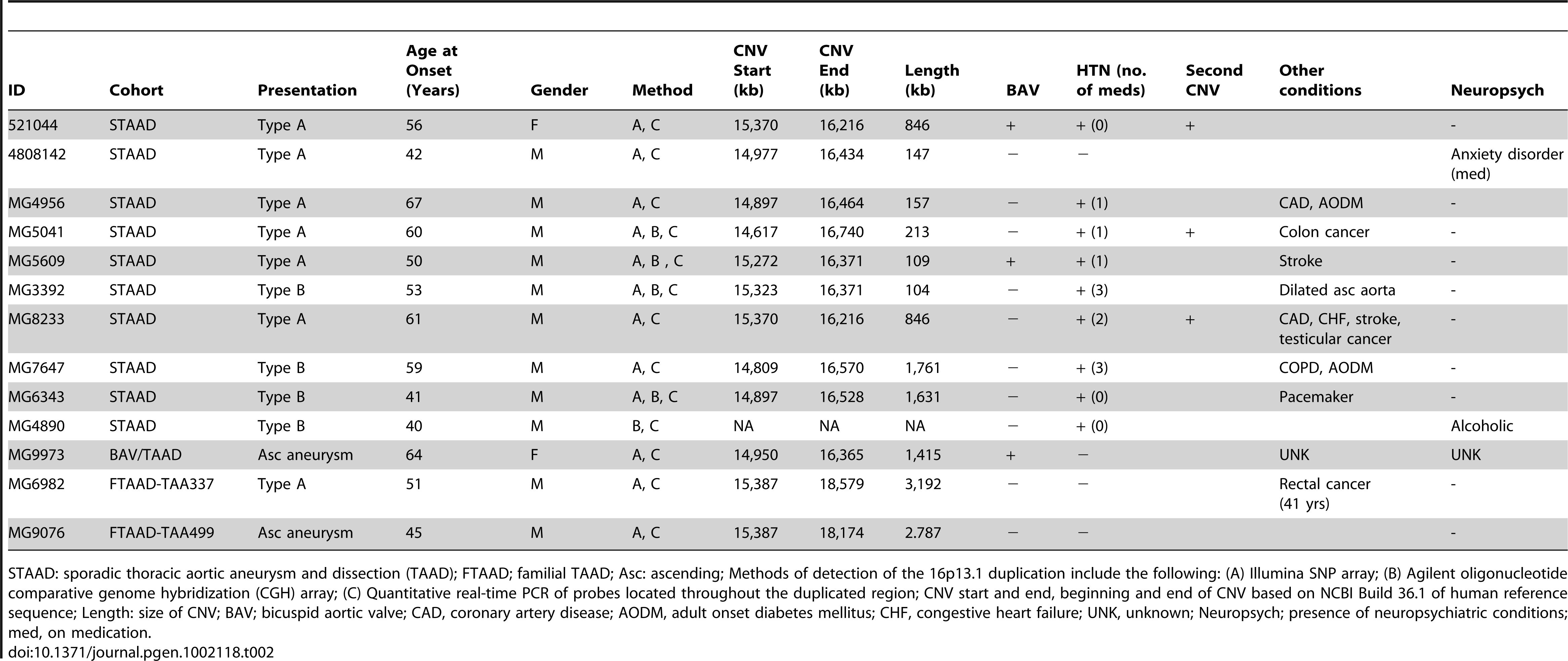 Clinical characteristics of patients with 16p13.1 duplications.