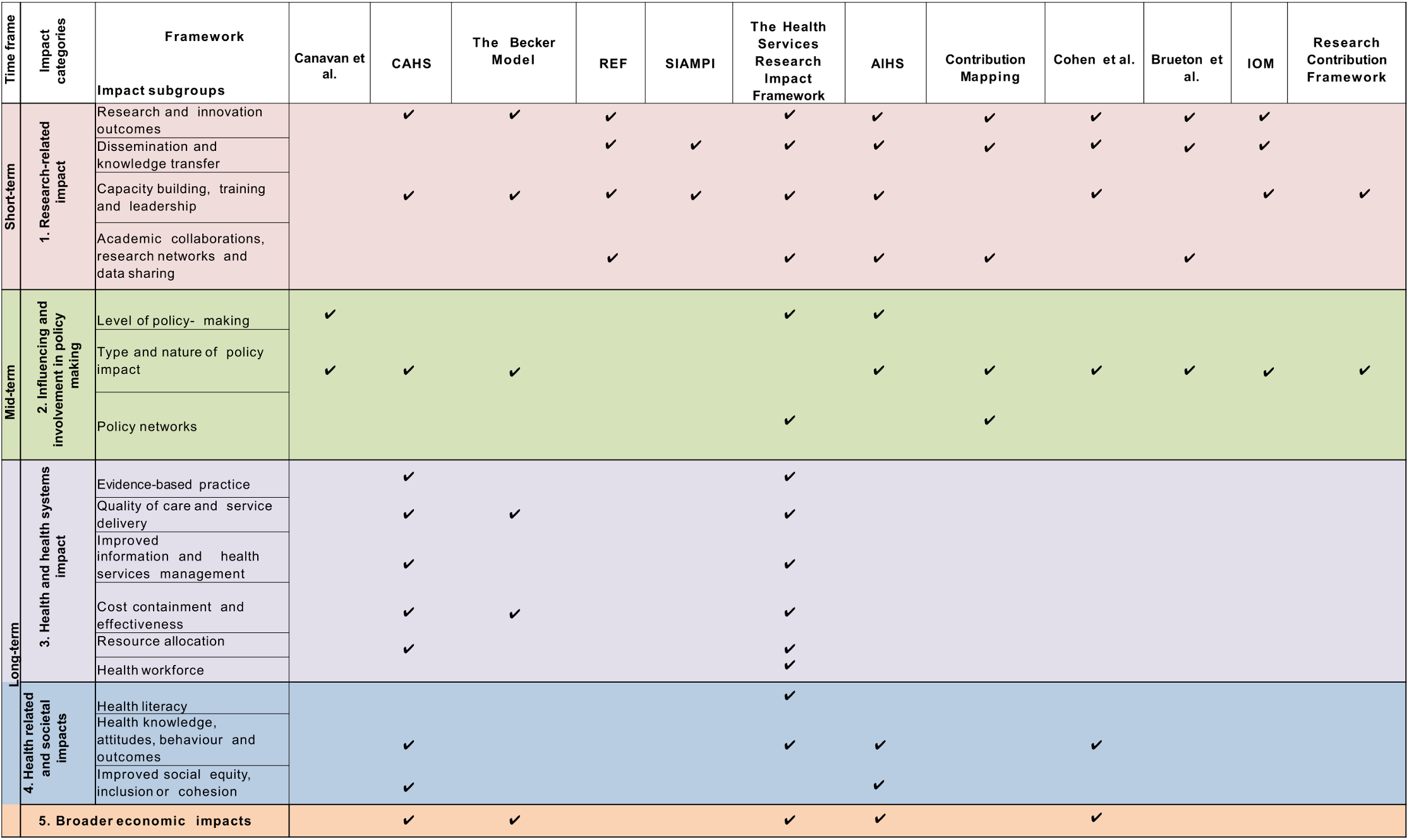 The impact matrix (2).