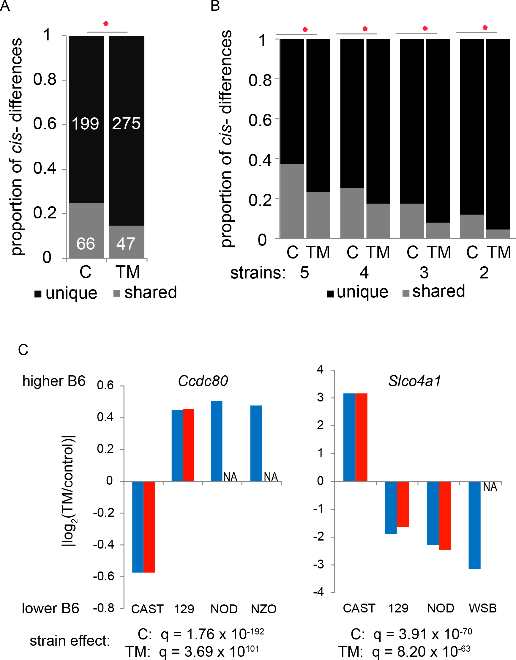 ER stress reduces the amount of shared <i>cis</i>-regulatory differences.