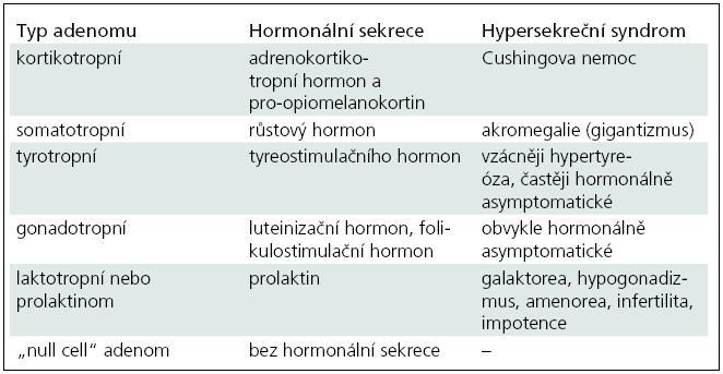 Zjednodušená klasifikace tumorů hypofýzy s uvedením hormonální sekrece a základními hypersekrečními syndromy.