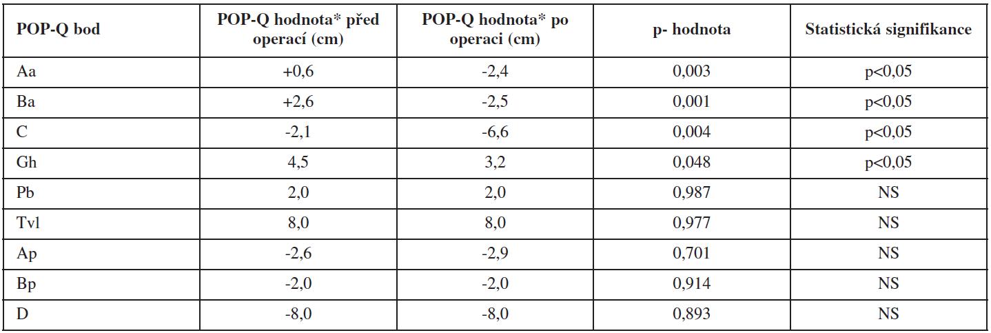 Porovnání předoperačních a pooperačních nálezů systémem POP-Q