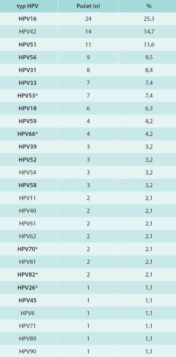 Distribuce HPV-typů u dívek/žen