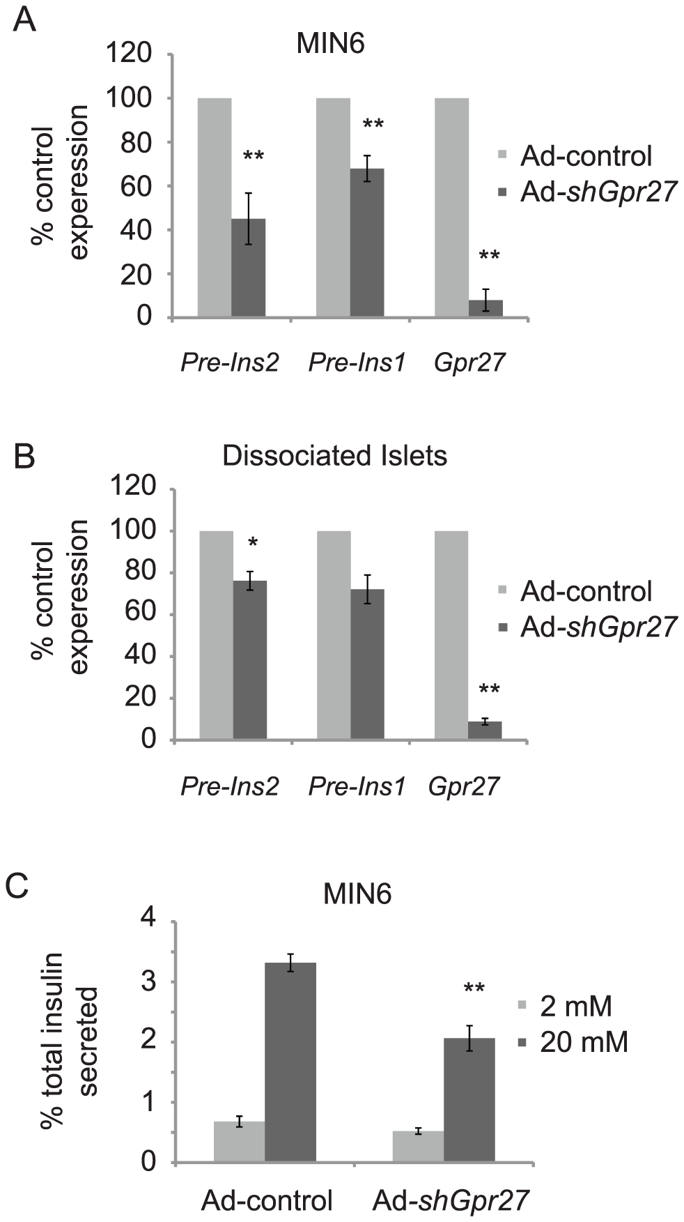 <i>Gpr27</i> is required for mouse insulin promoter activity and glucose stimulated insulin secretion.