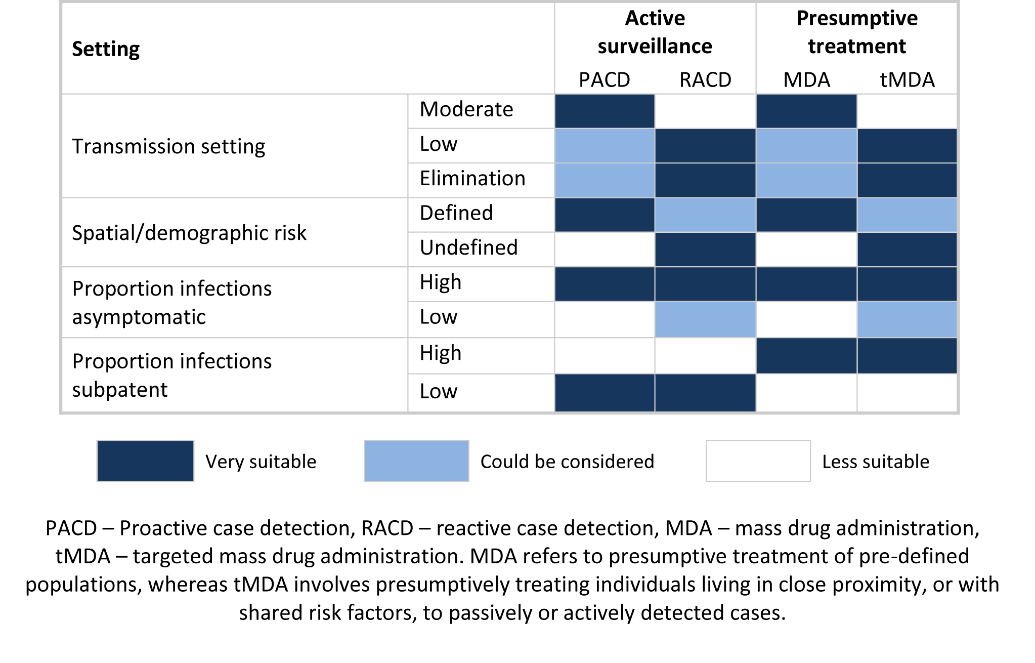 Potential application of different active surveillance and mass drug administration approaches to reduce transmission.